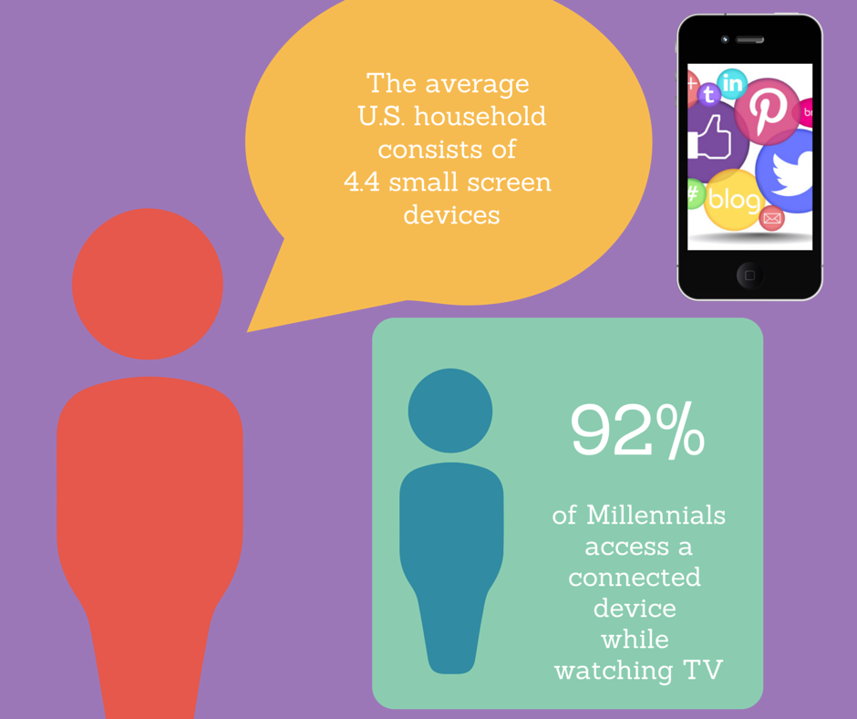 Mobile Advertising vs Big Screen Statistics