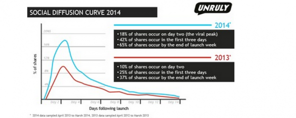 Video Advertising Old vs New - Social Video Diffusion Curve