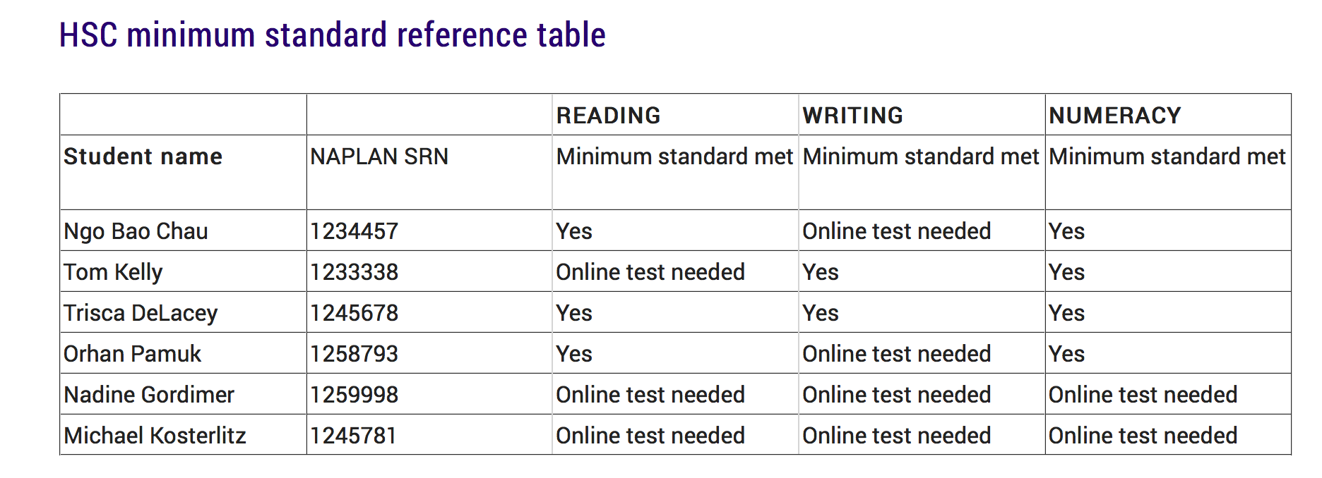 HSC minimum standard reference table