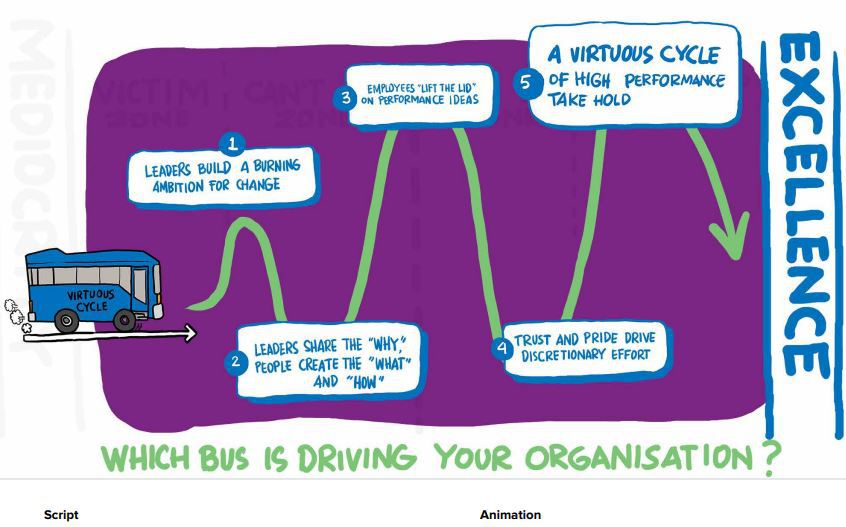 "Whiteboard animation frame from ""Which Bus is Driving Your Organisation?"" video"